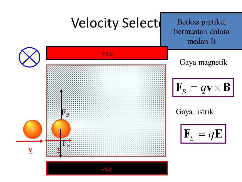 Berkas partikel bermuatan dalam medan B