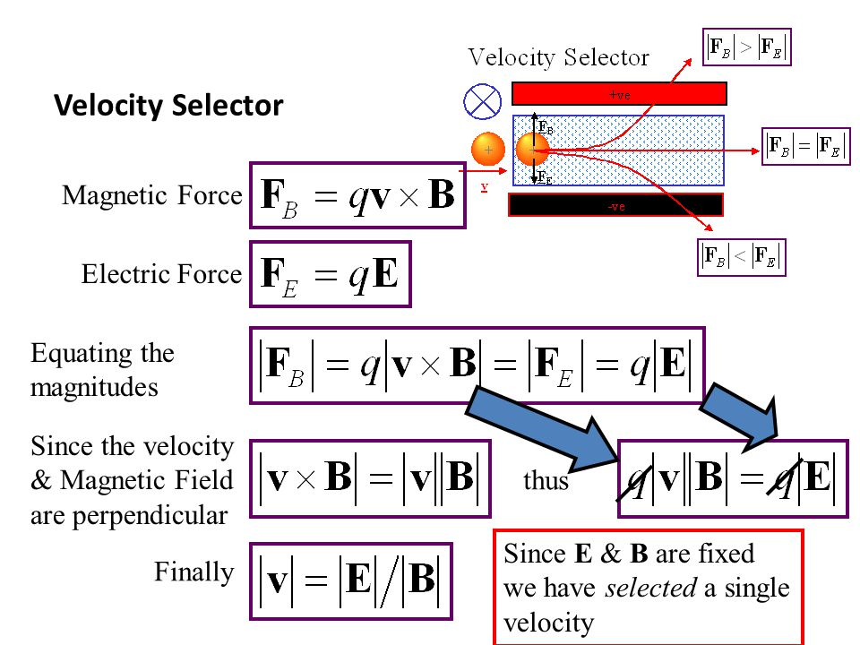 Velocity Selector Magnetic Force Electric Force