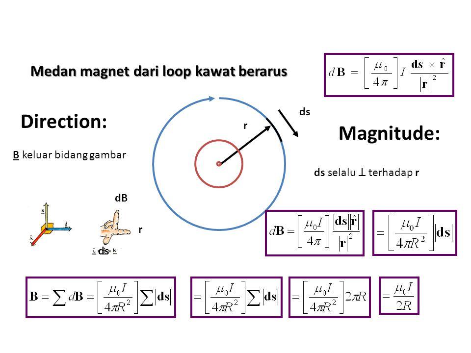 Medan magnet dari loop kawat berarus