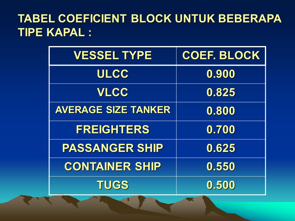TABEL COEFICIENT BLOCK UNTUK BEBERAPA TIPE KAPAL : VESSEL TYPE
