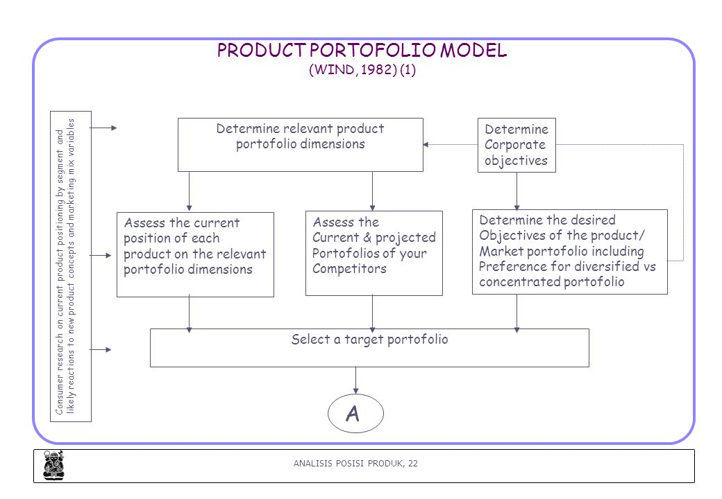 PRODUCT PORTOFOLIO MODEL (WIND, 1982) (1)