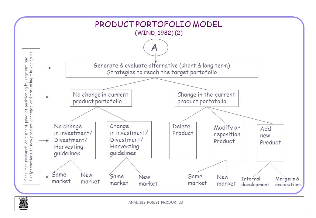 PRODUCT PORTOFOLIO MODEL (WIND, 1982) (2)