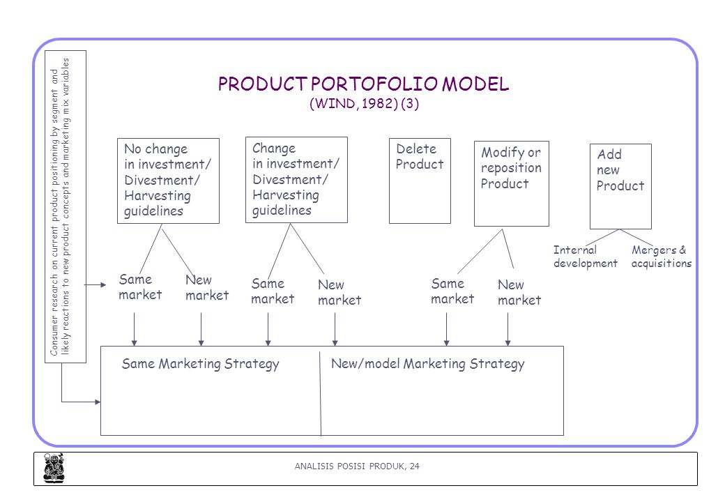 PRODUCT PORTOFOLIO MODEL (WIND, 1982) (3)