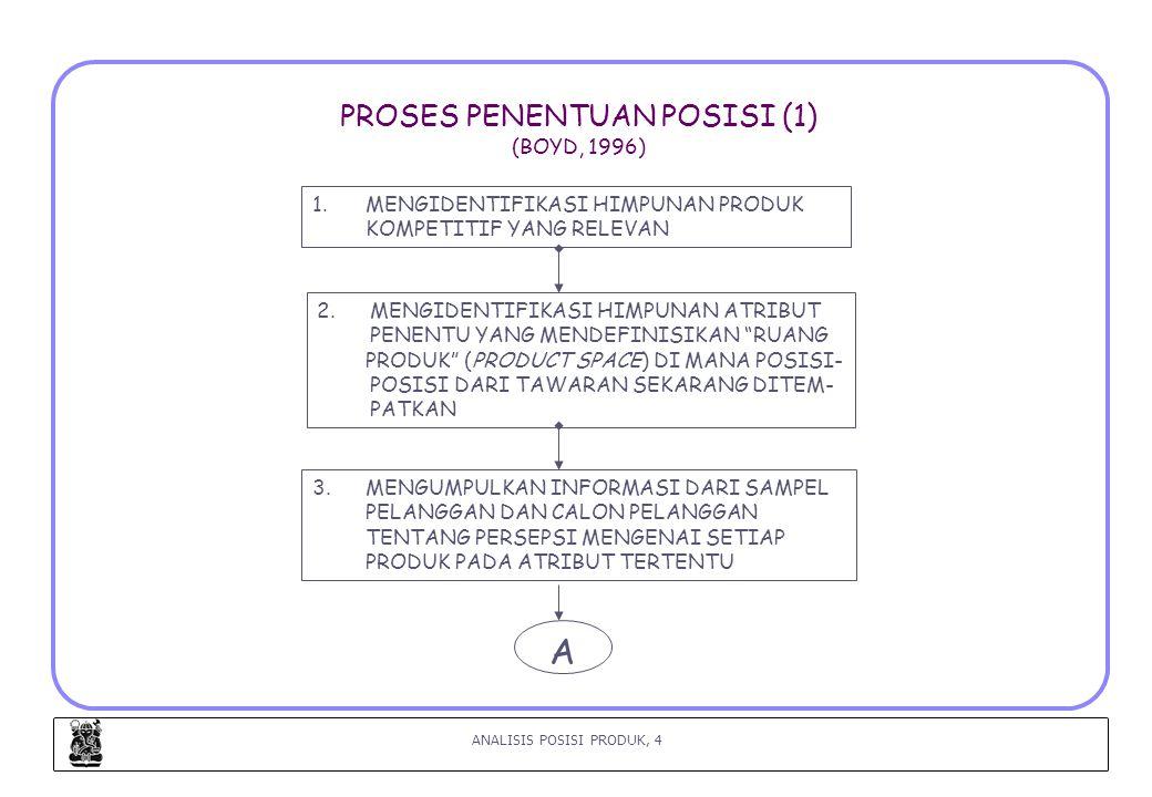 PROSES PENENTUAN POSISI (1) (BOYD, 1996)