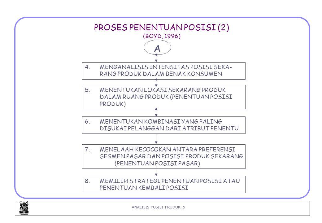 PROSES PENENTUAN POSISI (2) (BOYD, 1996)