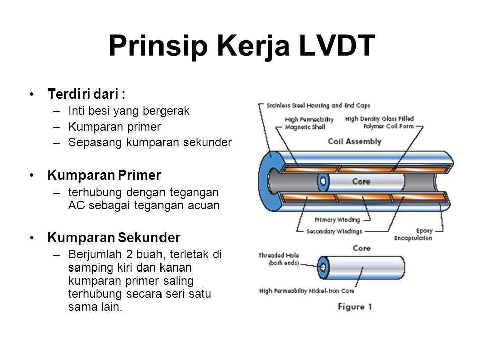 Prinsip Kerja LVDT Terdiri dari : Kumparan Primer Kumparan Sekunder