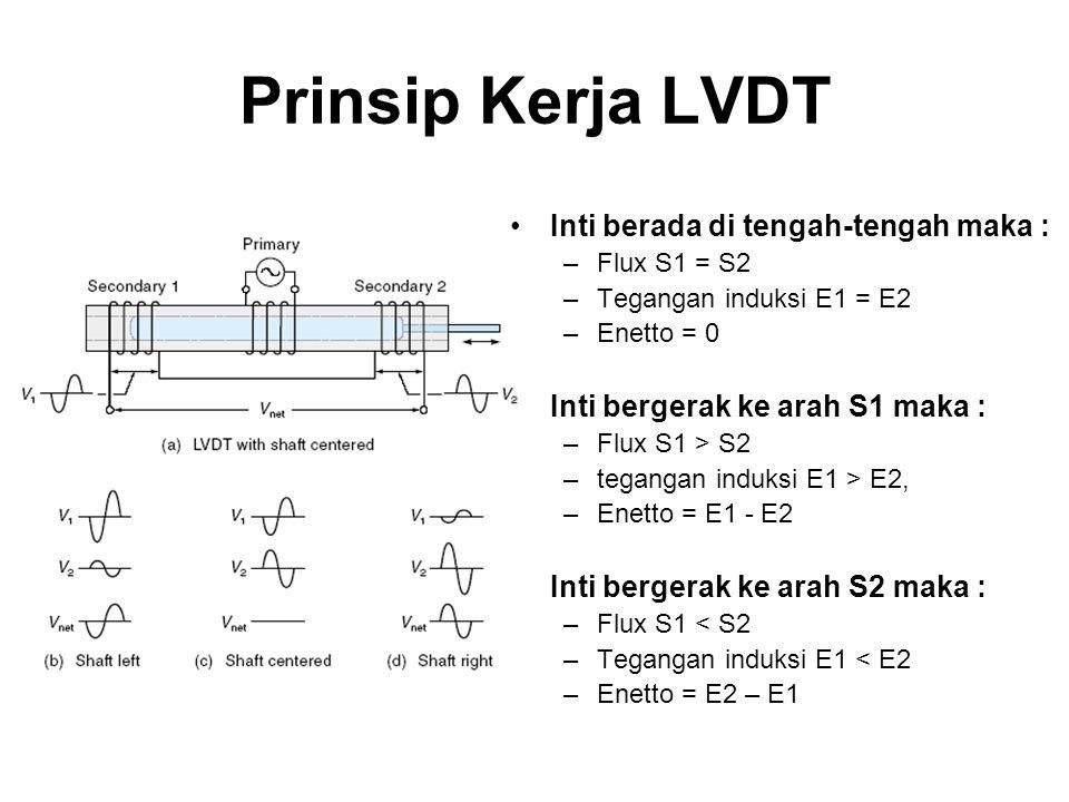 Prinsip Kerja LVDT Inti berada di tengah-tengah maka :