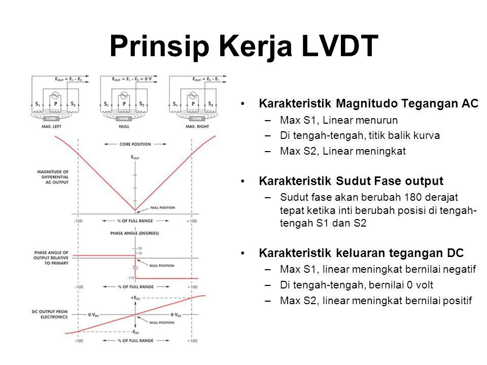 Prinsip Kerja LVDT Karakteristik Magnitudo Tegangan AC