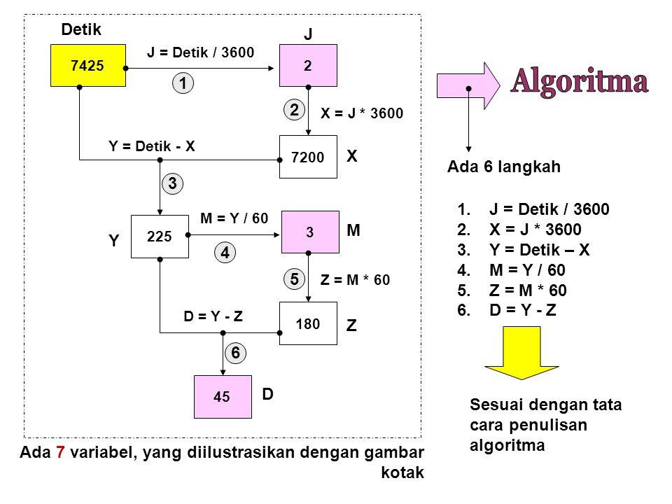 Algoritma Detik J 1 2 X Ada 6 langkah 3 1. J = Detik / 3600