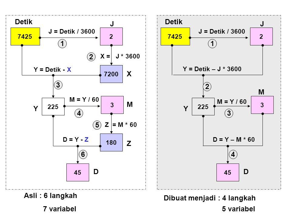 Dibuat menjadi : 4 langkah 7 variabel 5 variabel