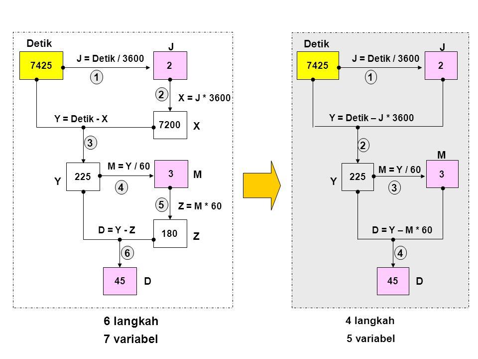 6 langkah 7 variabel Detik J X Y M Z D 1 4 5 6 Detik J Y M D 1 4