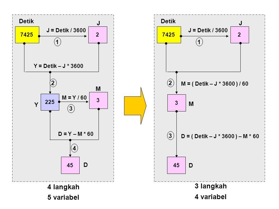 4 langkah 3 langkah 5 variabel 4 variabel Detik J Y M D 1 4 Detik J M