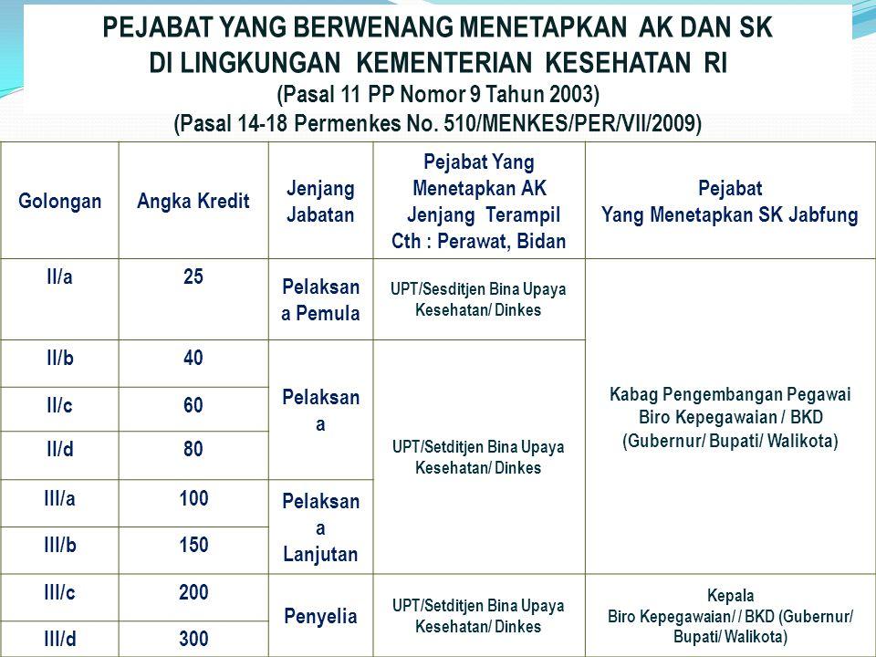 PEJABAT YANG BERWENANG MENETAPKAN AK DAN SK DI LINGKUNGAN KEMENTERIAN KESEHATAN RI (Pasal 11 PP Nomor 9 Tahun 2003) (Pasal 14-18 Permenkes No. 510/MENKES/PER/VII/2009)