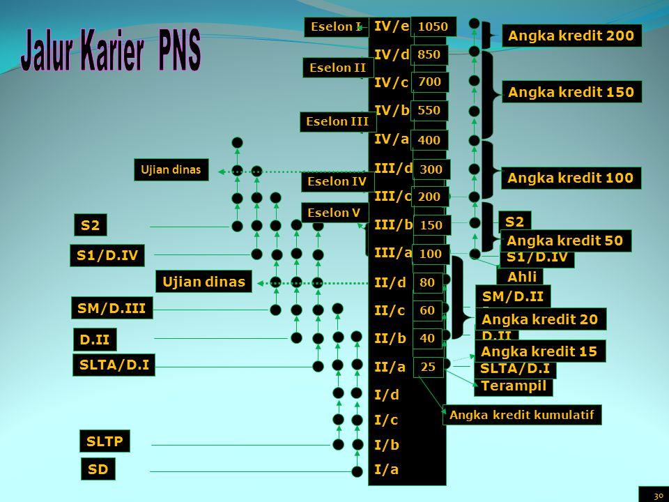 Jalur Karier PNS IV/e Angka kredit 200 IV/d IV/c IV/b IV/a