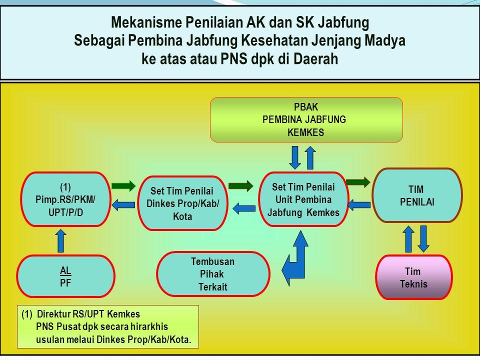 Mekanisme Penilaian AK dan SK Jabfung