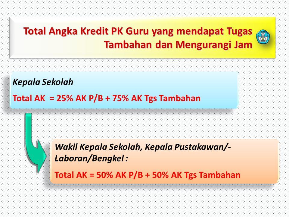 Total Angka Kredit PK Guru yang mendapat Tugas Tambahan dan Mengurangi Jam