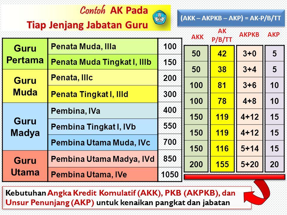 (AKK – AKPKB – AKP) = AK-P/B/TT
