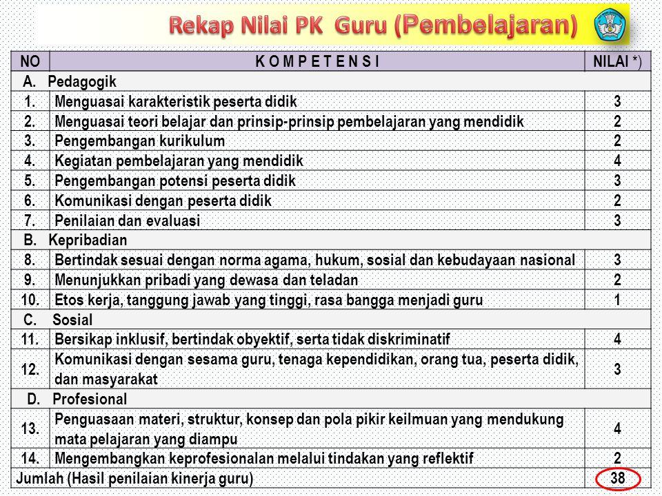 Rekap Nilai PK Guru (Pembelajaran)