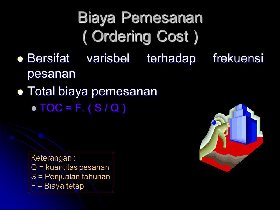 Biaya Pemesanan ( Ordering Cost )
