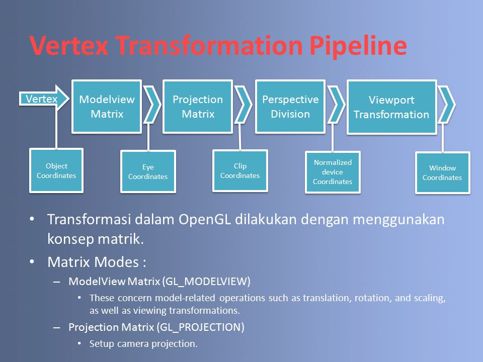Vertex Transformation Pipeline