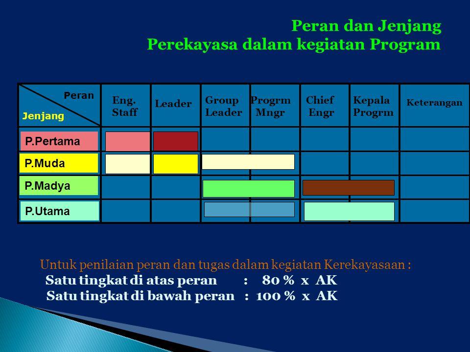 Perekayasa dalam kegiatan Program