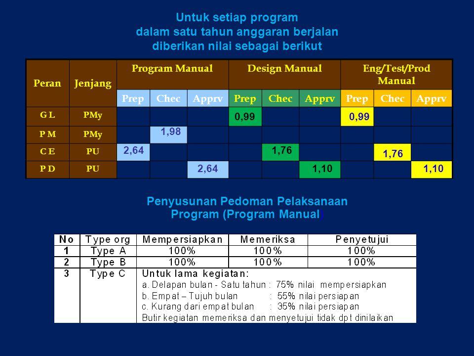 dalam satu tahun anggaran berjalan diberikan nilai sebagai berikut