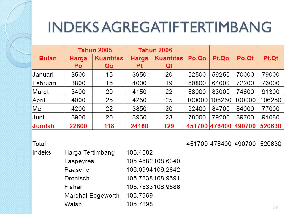 INDEKS AGREGATIF TERTIMBANG