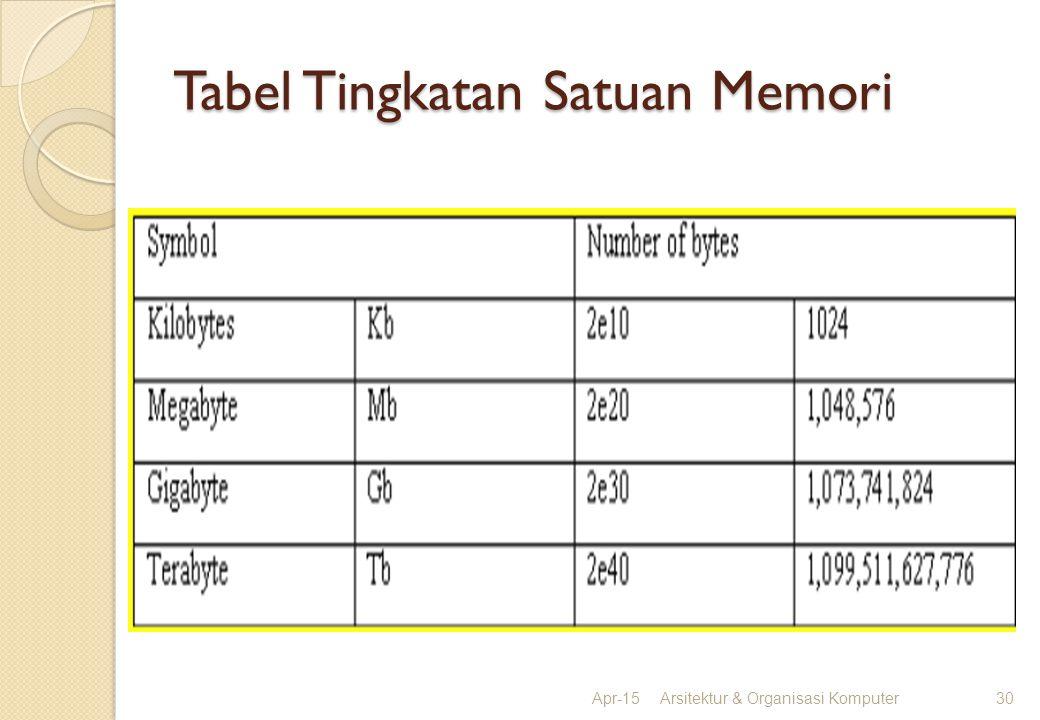 Tabel Tingkatan Satuan Memori