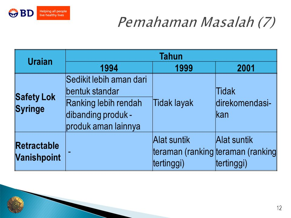 Pemahaman Masalah (7) Uraian Tahun 1994 1999 2001 Safety Lok Syringe