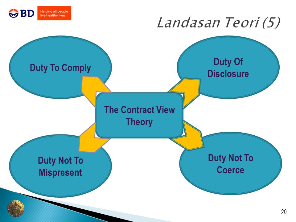 The Contract View Theory