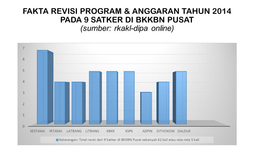 FAKTA REVISI PROGRAM & ANGGARAN TAHUN 2014 PADA 9 SATKER DI BKKBN PUSAT (sumber: rkakl-dipa online)