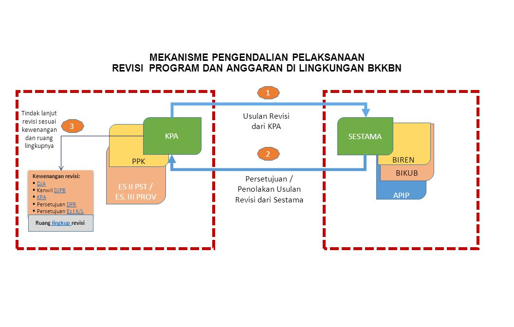 MEKANISME PENGENDALIAN PELAKSANAAN REVISI PROGRAM DAN ANGGARAN DI LINGKUNGAN BKKBN