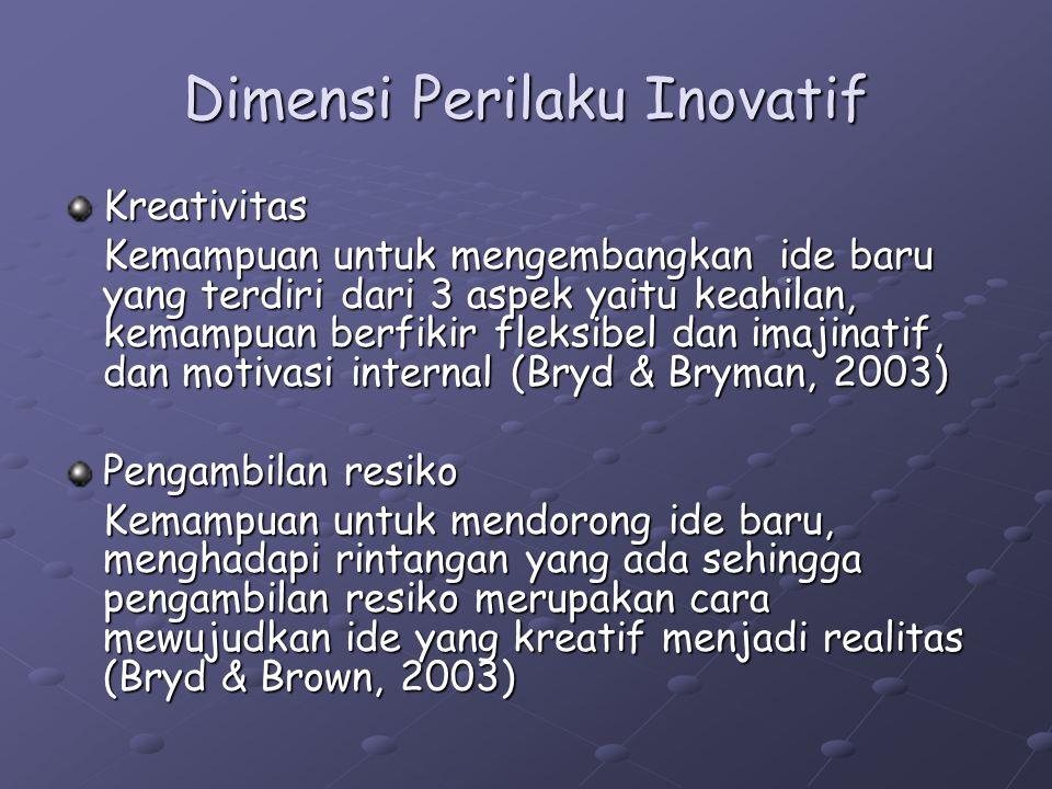 Dimensi Perilaku Inovatif