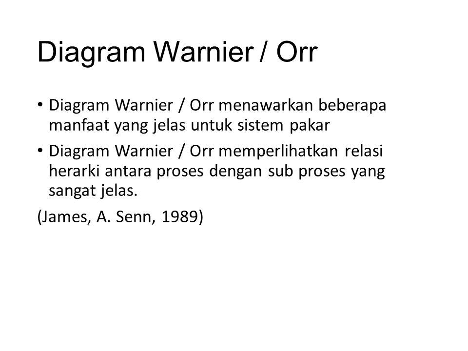 Diagram Warnier / Orr Diagram Warnier / Orr menawarkan beberapa manfaat yang jelas untuk sistem pakar.