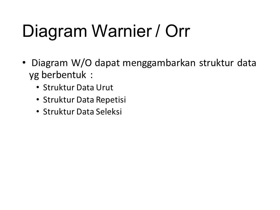 Diagram Warnier / Orr Diagram W/O dapat menggambarkan struktur data yg berbentuk : Struktur Data Urut.