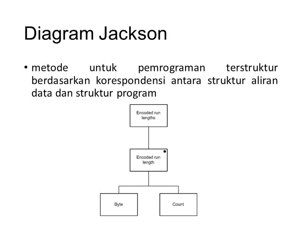 Diagram Jackson metode untuk pemrograman terstruktur berdasarkan korespondensi antara struktur aliran data dan struktur program.