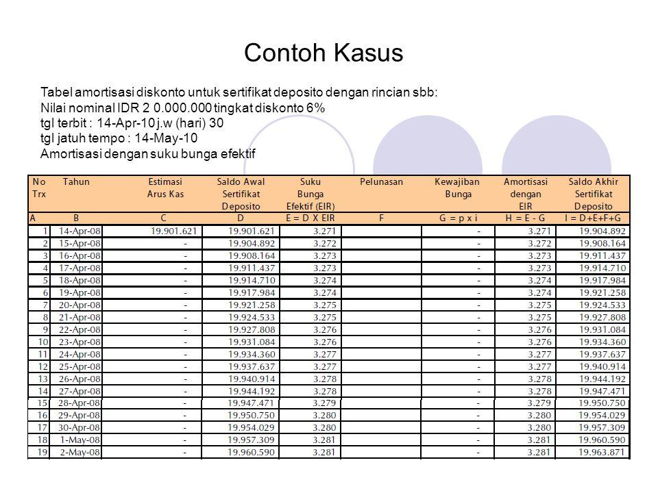 Contoh Kasus Tabel amortisasi diskonto untuk sertifikat deposito dengan rincian sbb: Nilai nominal IDR 2 0.000.000 tingkat diskonto 6%