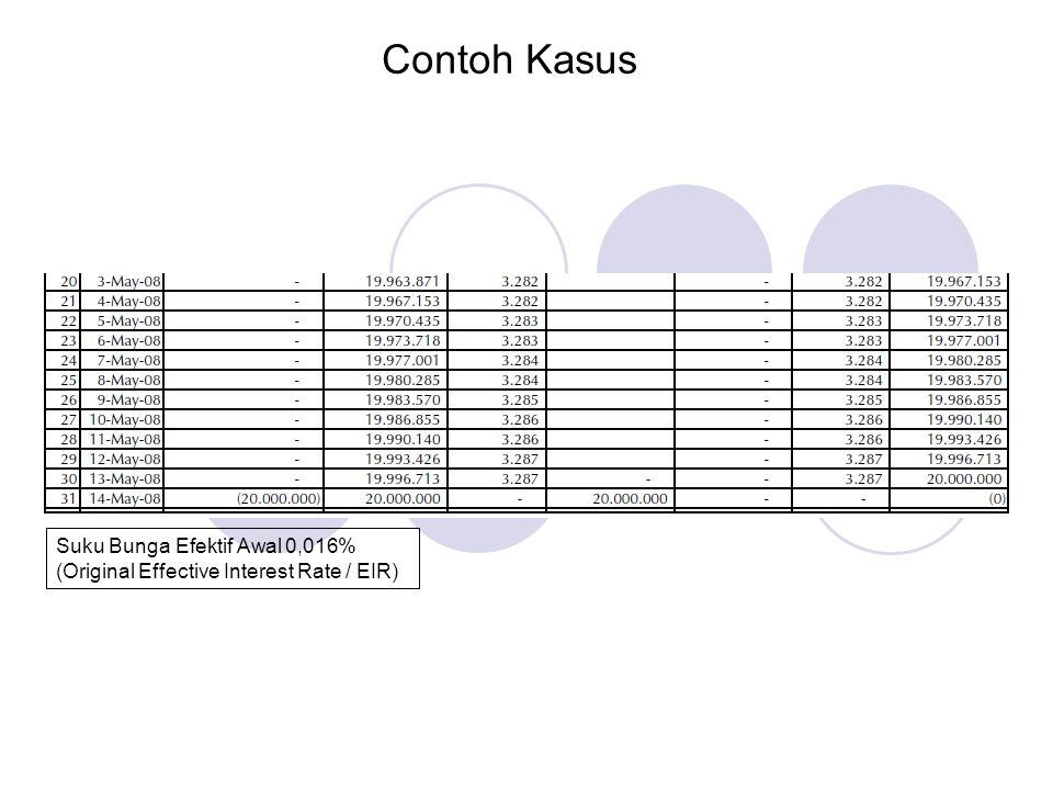 Contoh Kasus Suku Bunga Efektif Awal 0,016%