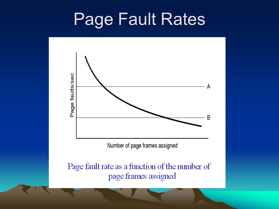 Page Fault Rates