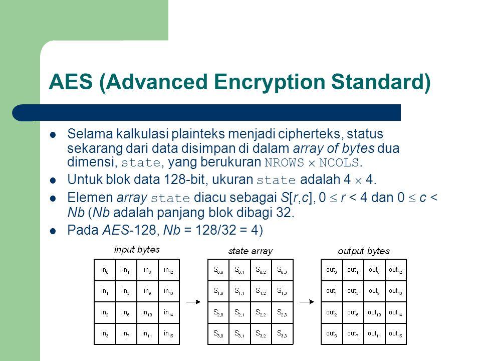 AES (Advanced Encryption Standard)