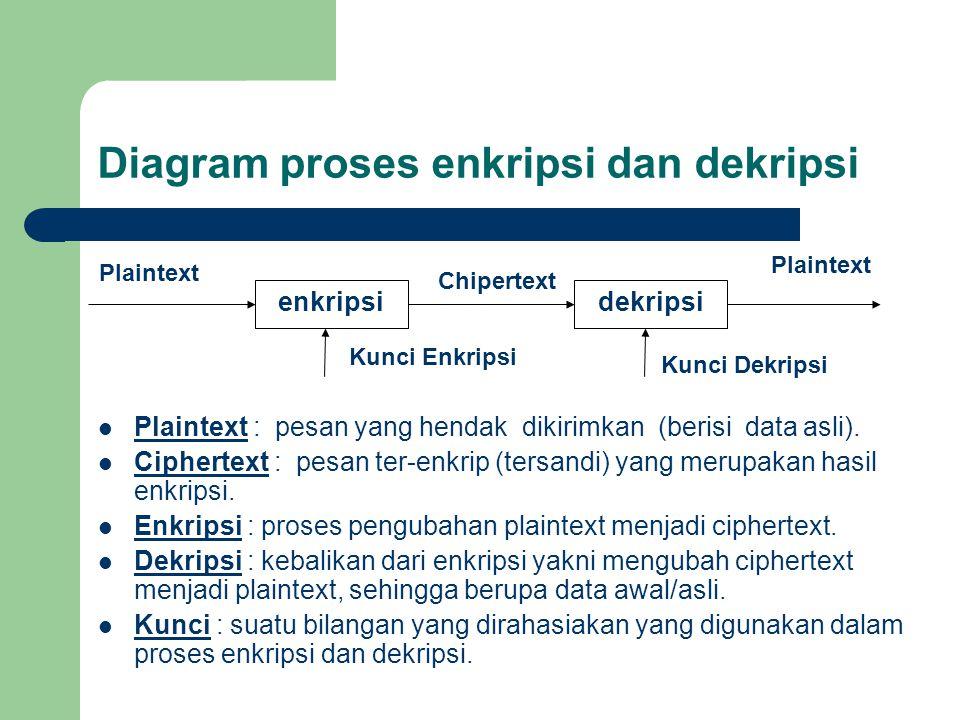 Diagram proses enkripsi dan dekripsi