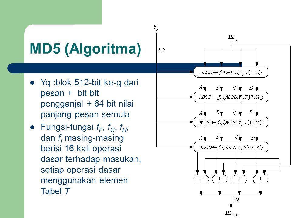 MD5 (Algoritma) Yq :blok 512-bit ke-q dari pesan + bit-bit pengganjal + 64 bit nilai panjang pesan semula.