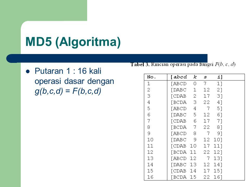 MD5 (Algoritma) Putaran 1 : 16 kali operasi dasar dengan g(b,c,d) = F(b,c,d)
