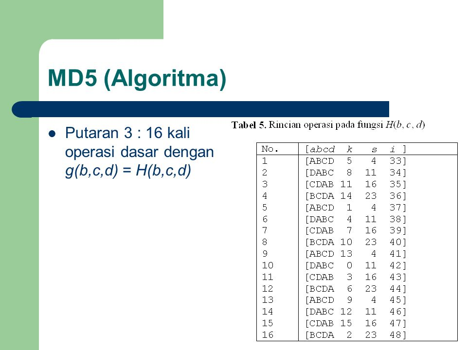 MD5 (Algoritma) Putaran 3 : 16 kali operasi dasar dengan g(b,c,d) = H(b,c,d)