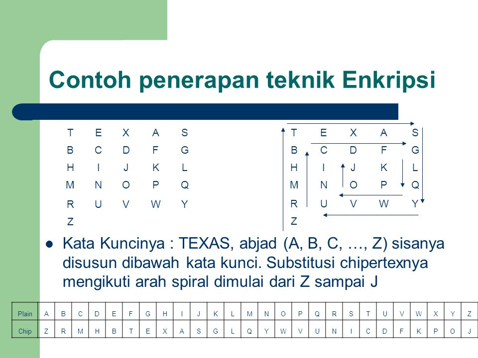 Contoh penerapan teknik Enkripsi