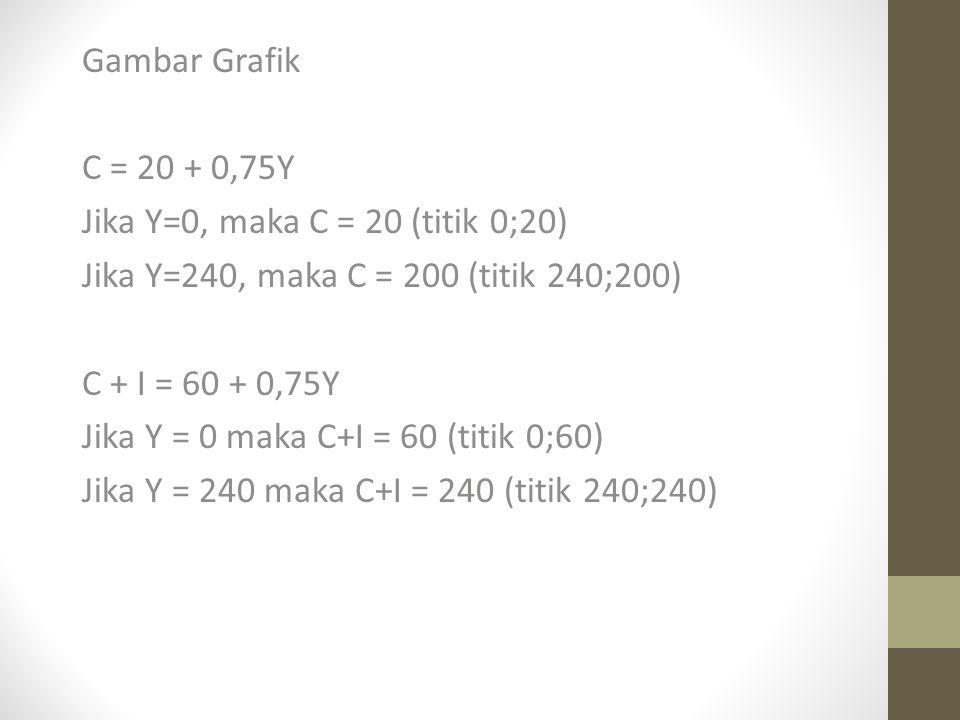 Gambar Grafik C = 20 + 0,75Y. Jika Y=0, maka C = 20 (titik 0;20) Jika Y=240, maka C = 200 (titik 240;200)