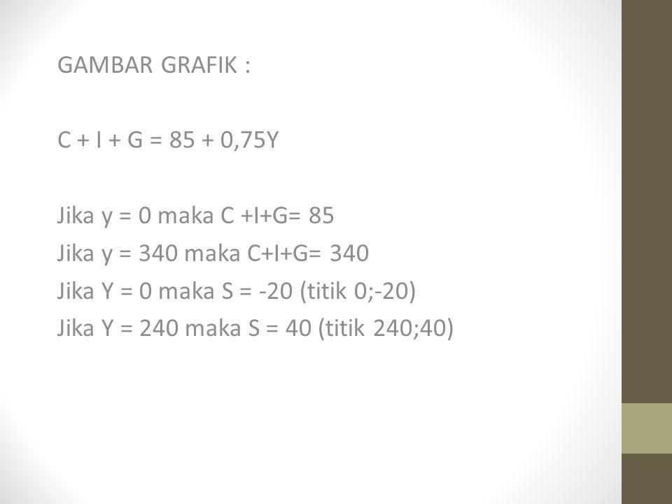 GAMBAR GRAFIK : C + I + G = 85 + 0,75Y. Jika y = 0 maka C +I+G= 85. Jika y = 340 maka C+I+G= 340.