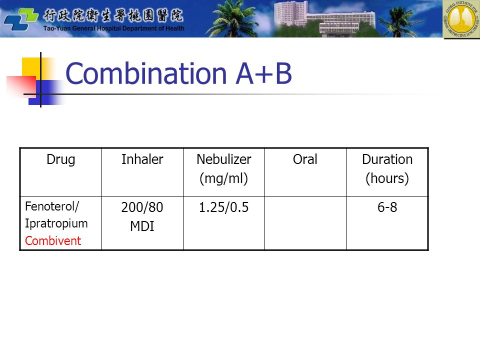 Combination A+B Drug Inhaler Nebulizer (mg/ml) Oral Duration (hours)