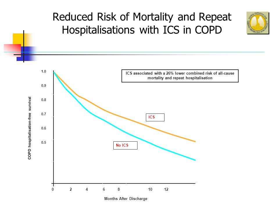 Reduced Risk of Mortality and Repeat Hospitalisations with ICS in COPD