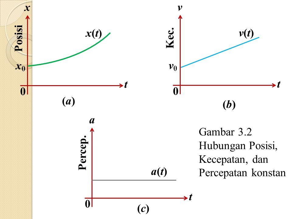 x t. x0. x(t) Posisi. (a) v. t. v0. v(t) Kec. (b) a. t. a(t) Percep. (c) Gambar 3.2.